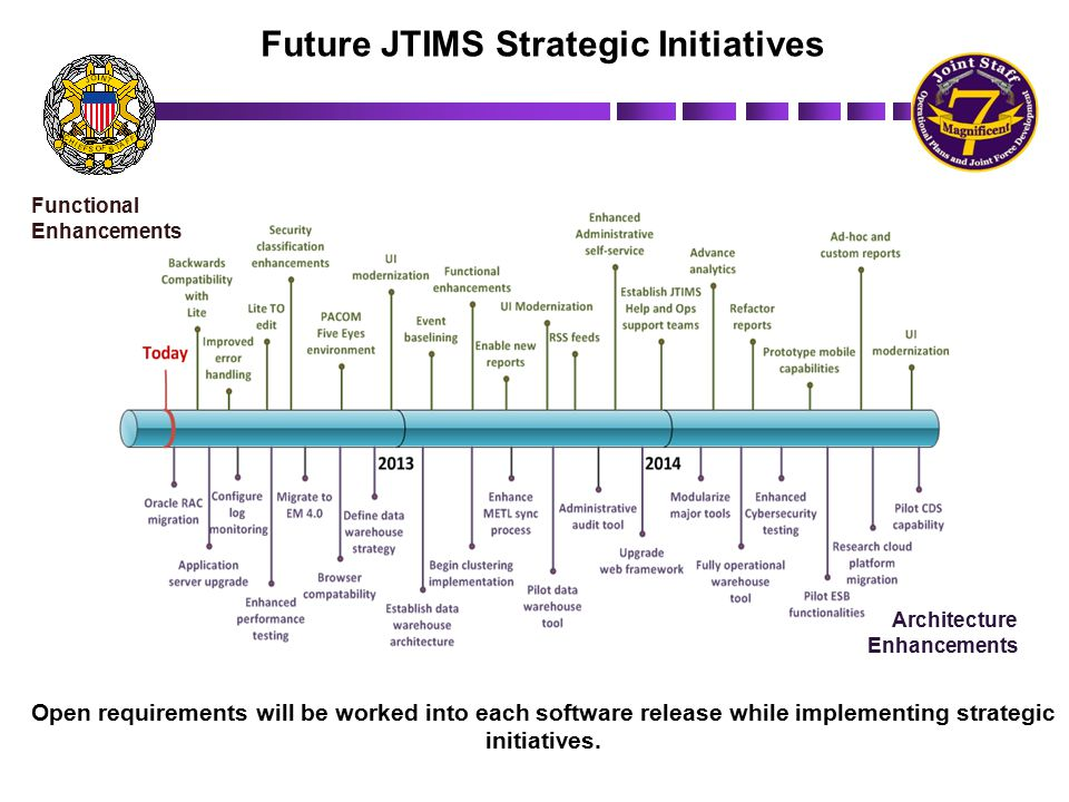 Future JTIMS Strategic Initiatives