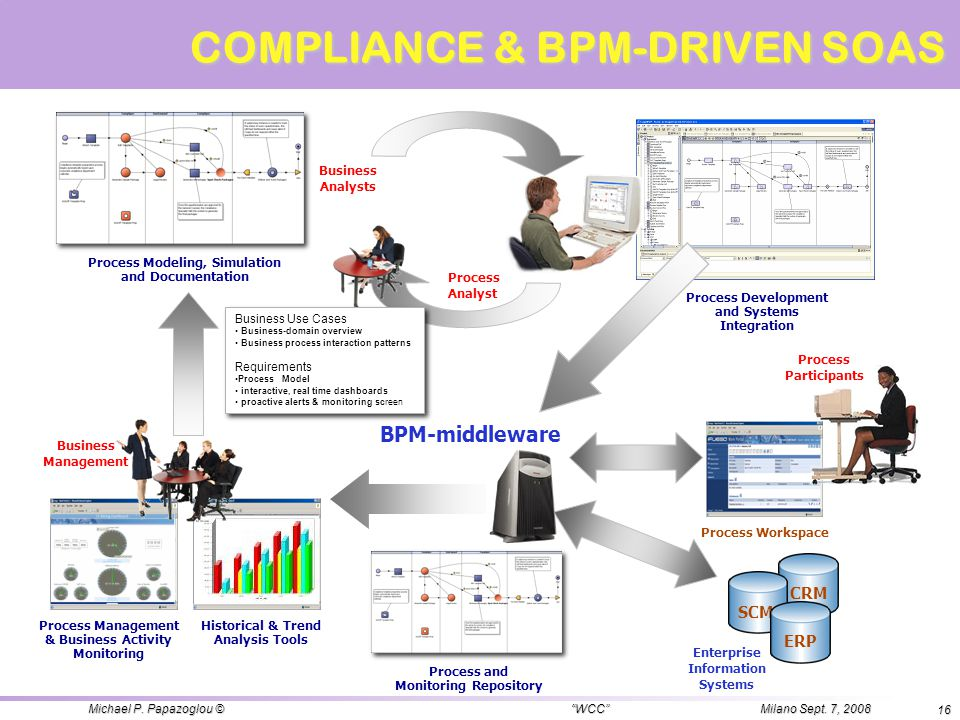 COMPLIANCE & BPM-DRIVEN SOAS