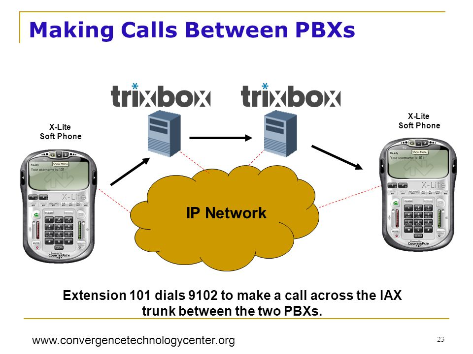 Making Calls Between PBXs