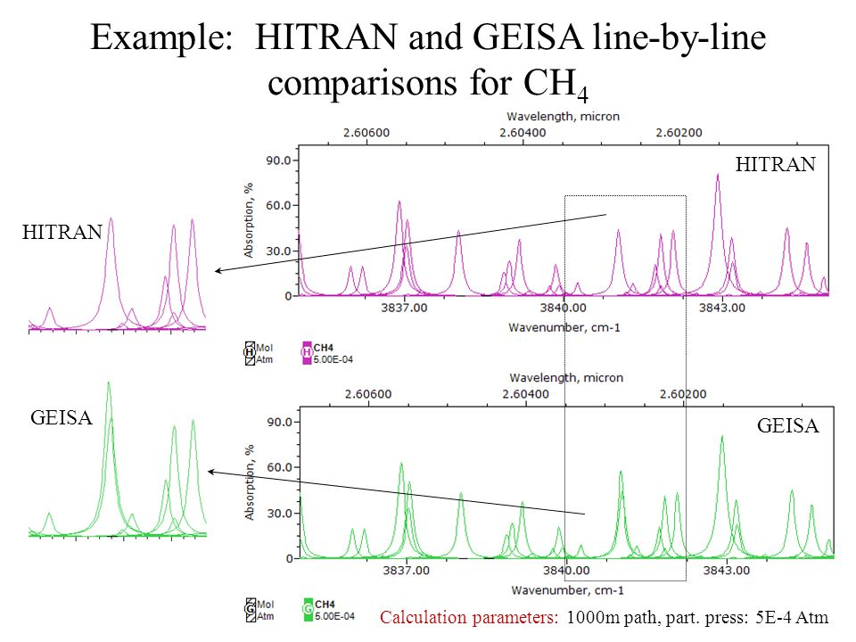Example: HITRAN and GEISA line-by-line comparisons for CH4