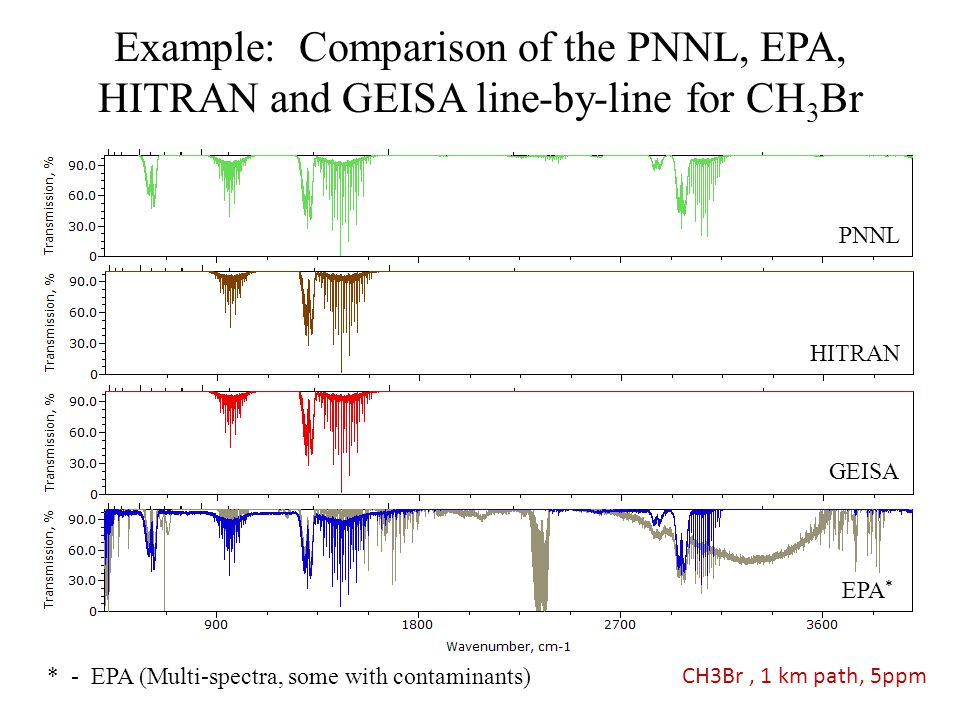 Example: Comparison of the PNNL, EPA, HITRAN and GEISA line-by-line for CH3Br