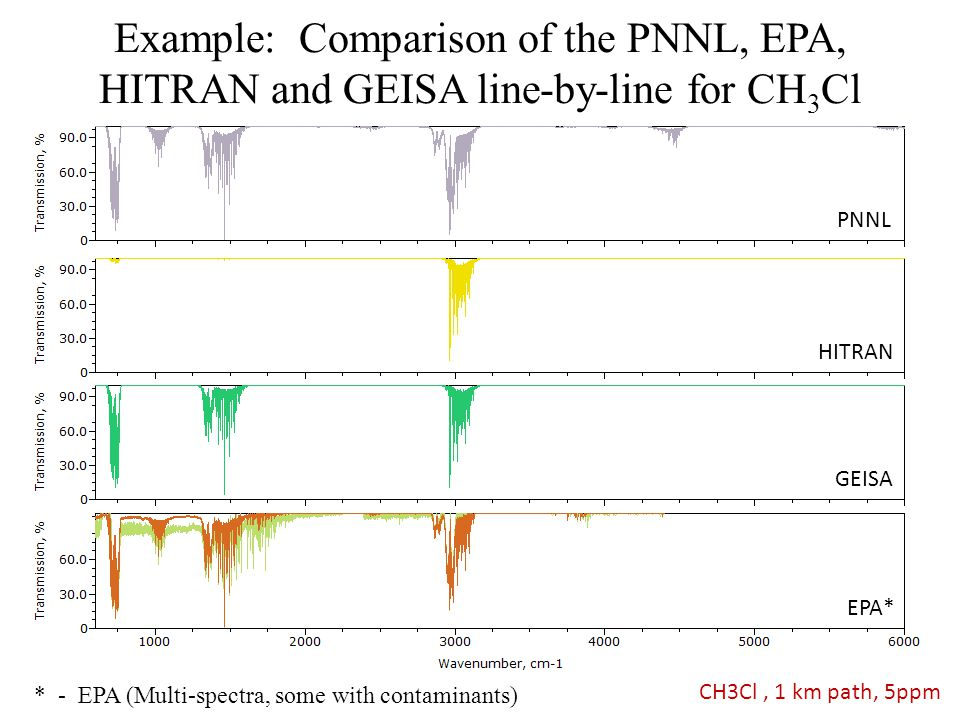 Example: Comparison of the PNNL, EPA, HITRAN and GEISA line-by-line for CH3Cl