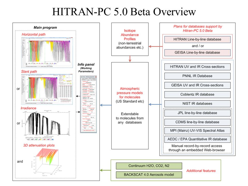 HITRAN-PC 5.0 Beta Overview