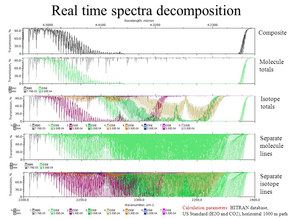 Real time spectra decomposition
