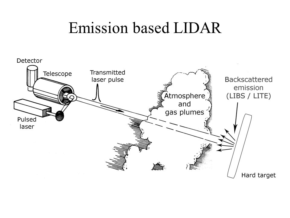 Emission based LIDAR