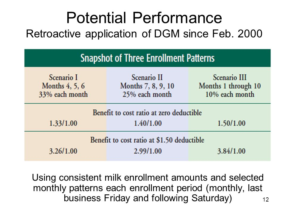 Potential Performance Retroactive application of DGM since Feb. 2000