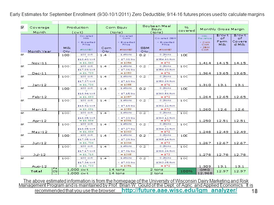 Early Estimates for September Enrollment (9/30-10/1/2011) Zero Deductible; 9/14-16 futures prices used to calculate margins