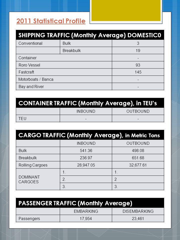 2011 Statistical Profile SHIPPING TRAFFIC (Monthly Average) DOMESTIC0