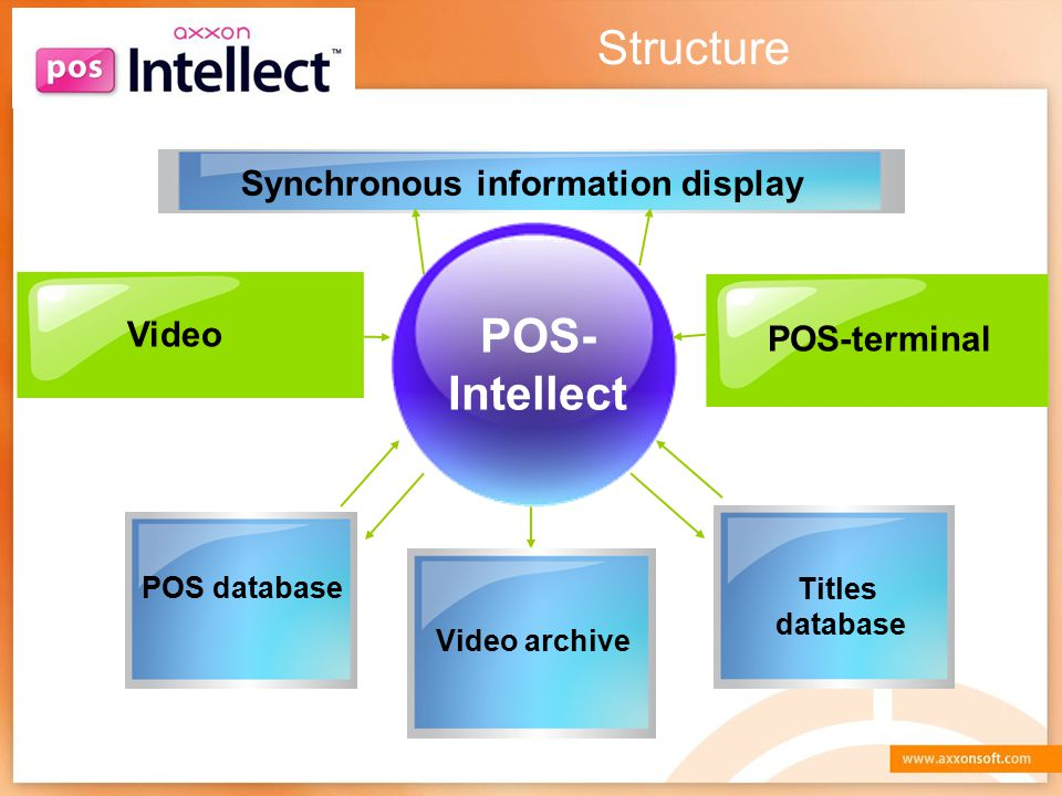 Structure POS- Intellect Synchronous information display Video