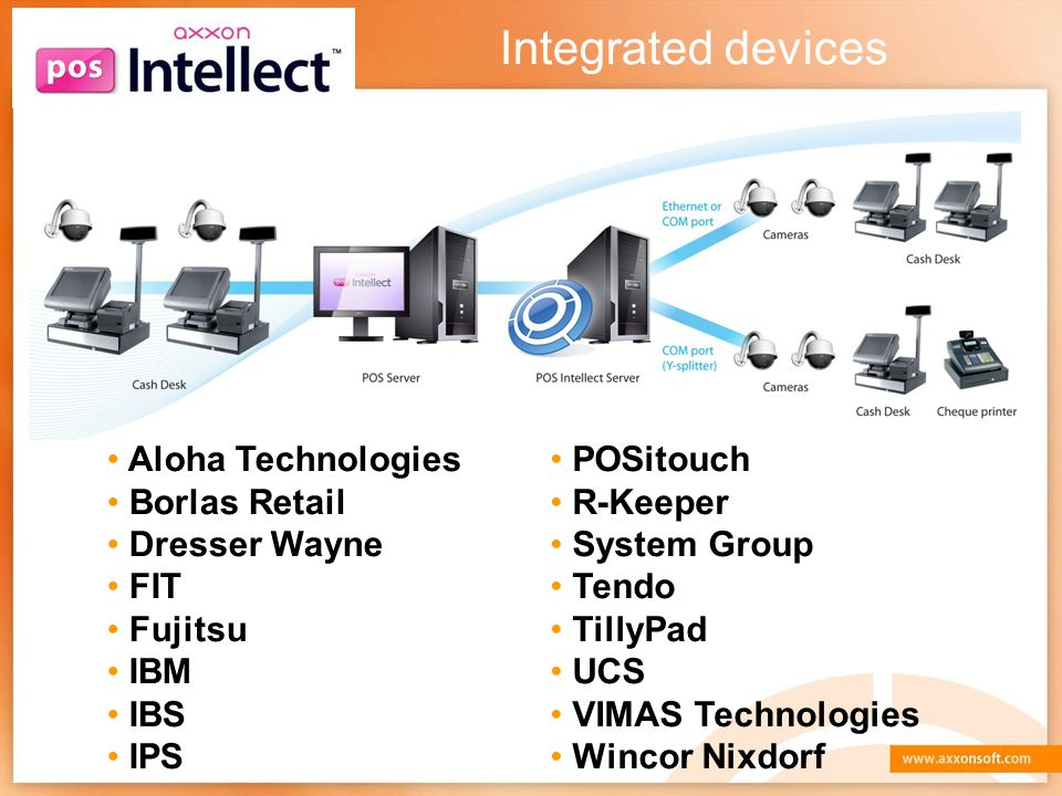 Integrated devices Aloha Technologies Borlas Retail Dresser Wayne FIT
