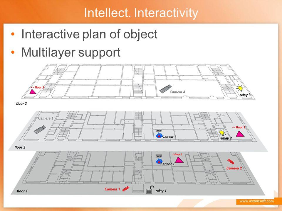 Intellect. Interactivity