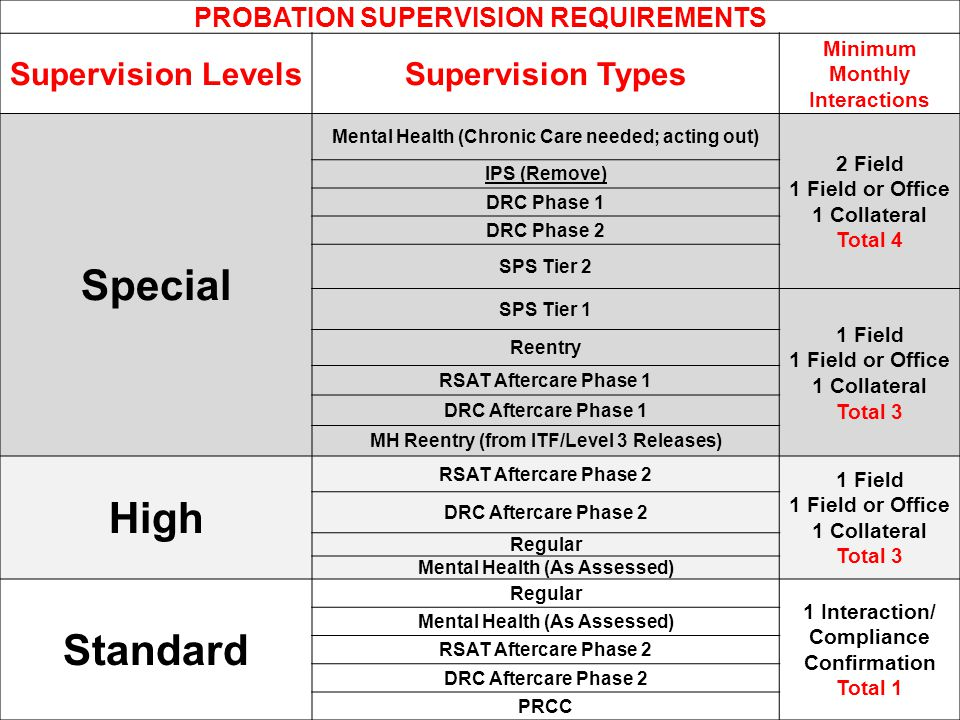 Special High Standard Supervision Levels Supervision Types