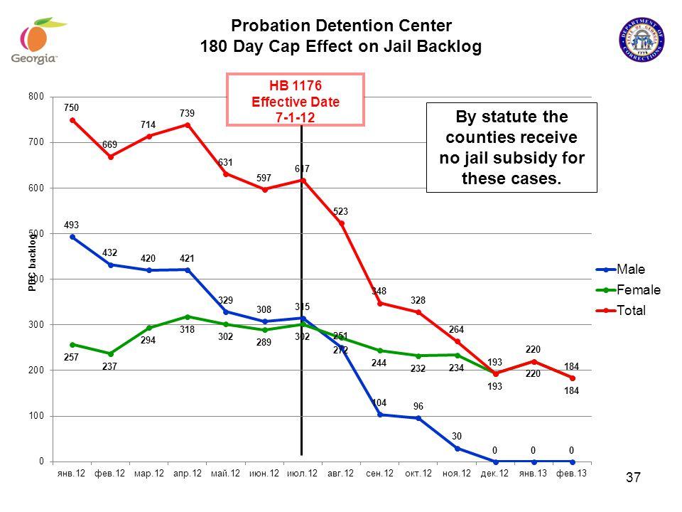 Probation Detention Center 180 Day Cap Effect on Jail Backlog