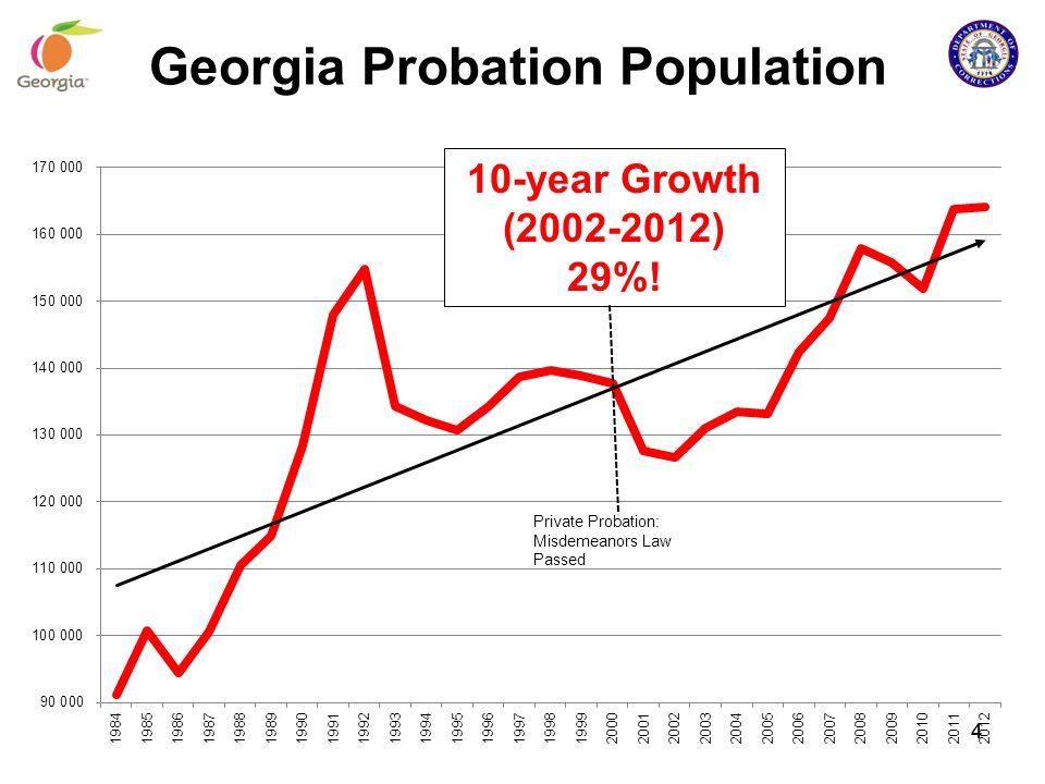 Notice the steep trend line