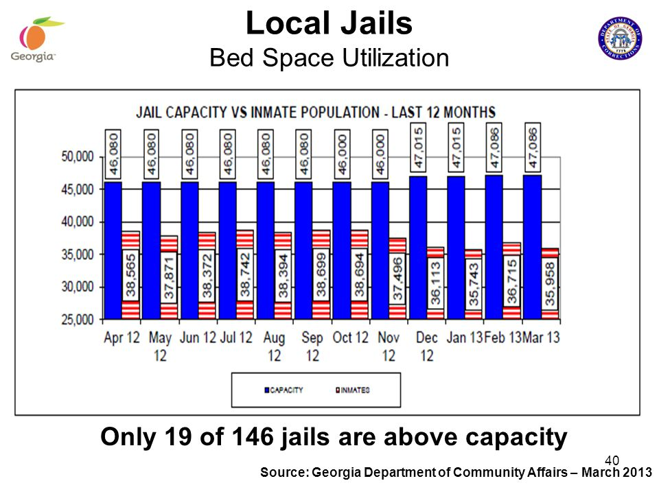 Local Jails Bed Space Utilization