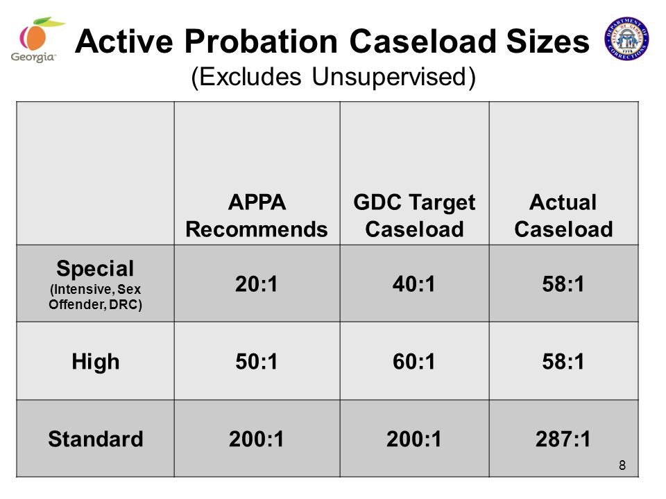 Active Probation Caseload Sizes (Excludes Unsupervised)