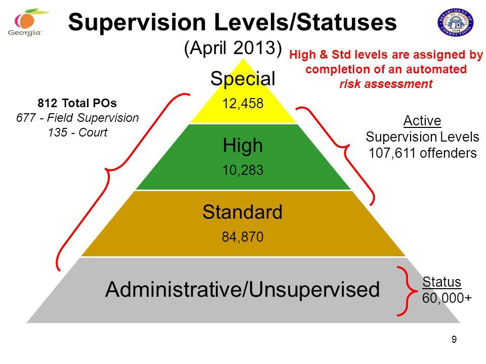 Supervision Levels/Statuses (April 2013)