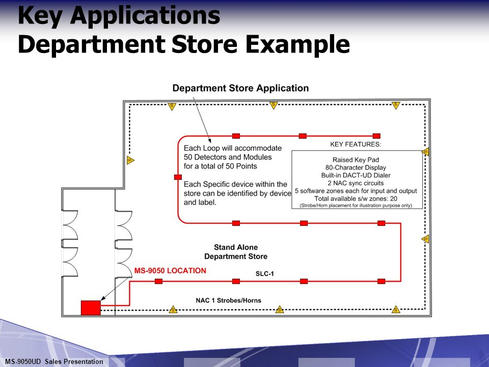 Key Applications Department Store Example