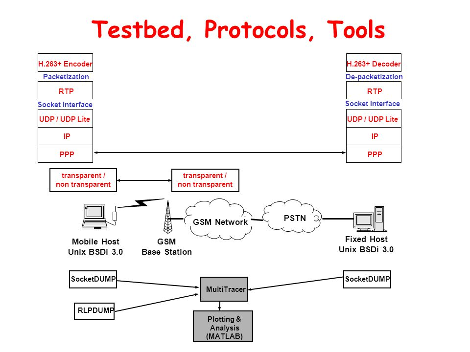 Testbed, Protocols, Tools