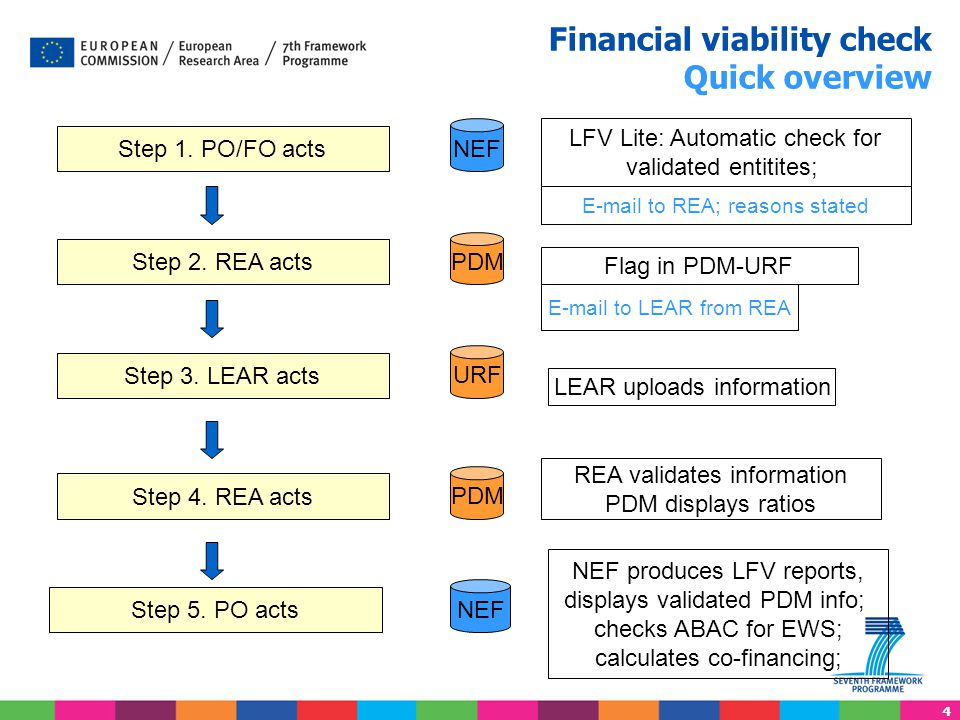 Financial viability check Quick overview