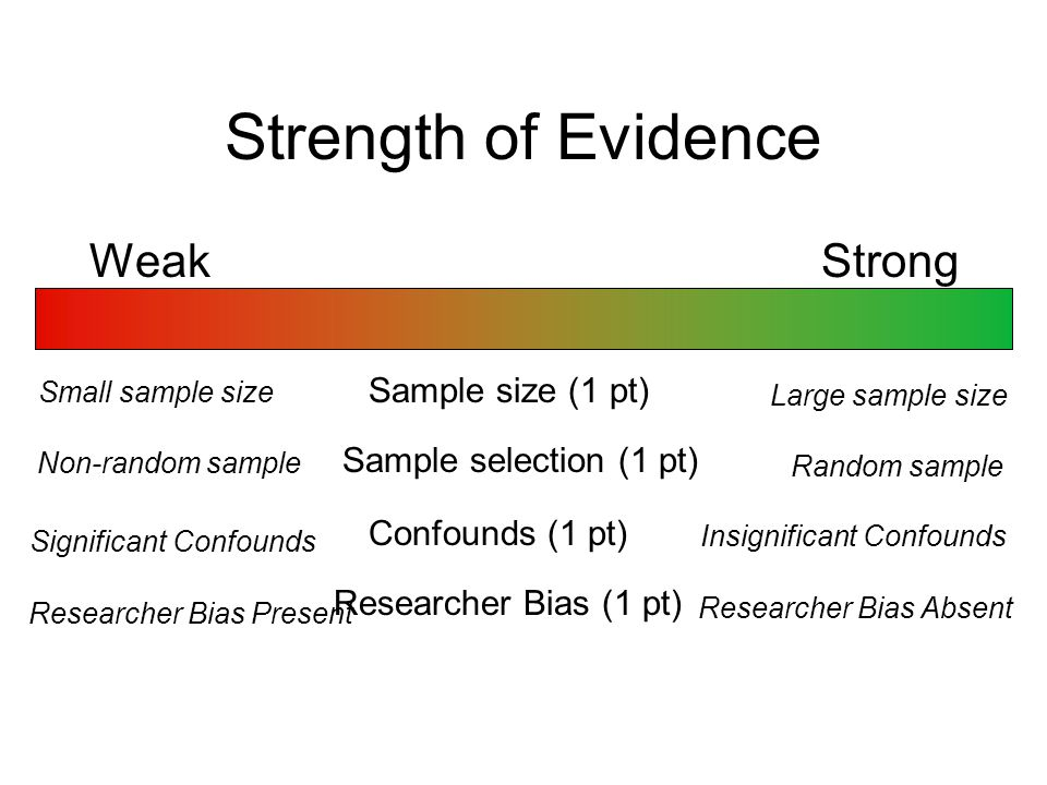 Strength of Evidence Weak Strong Sample size (1 pt)