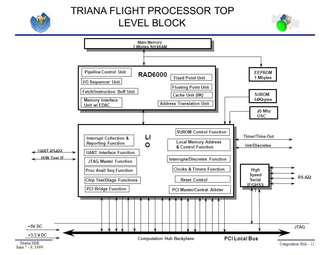 TRIANA FLIGHT PROCESSOR TOP LEVEL BLOCK