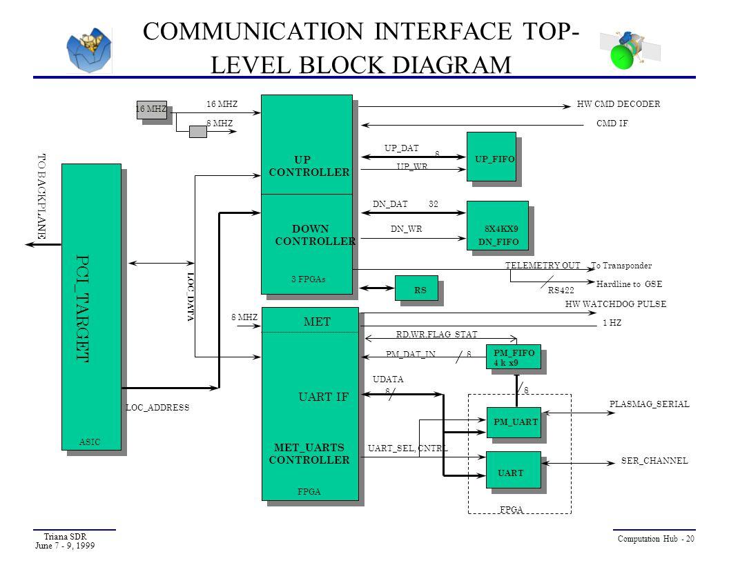 COMMUNICATION INTERFACE TOP-LEVEL BLOCK DIAGRAM