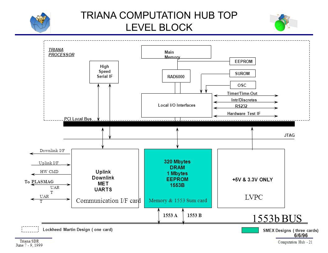 TRIANA COMPUTATION HUB TOP