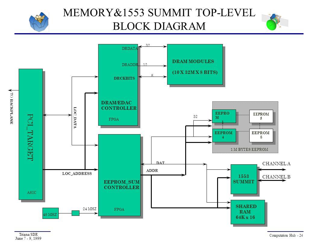 MEMORY&1553 SUMMIT TOP-LEVEL BLOCK DIAGRAM