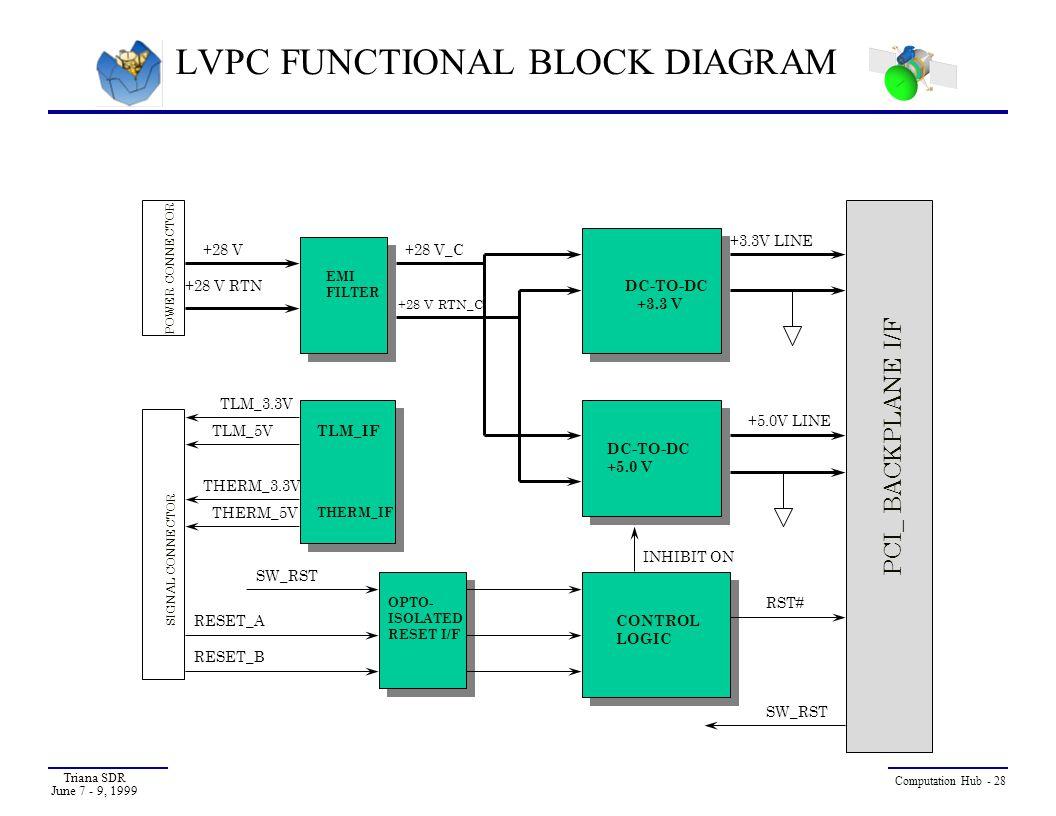 LVPC FUNCTIONAL BLOCK DIAGRAM