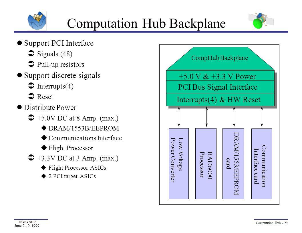 Computation Hub Backplane