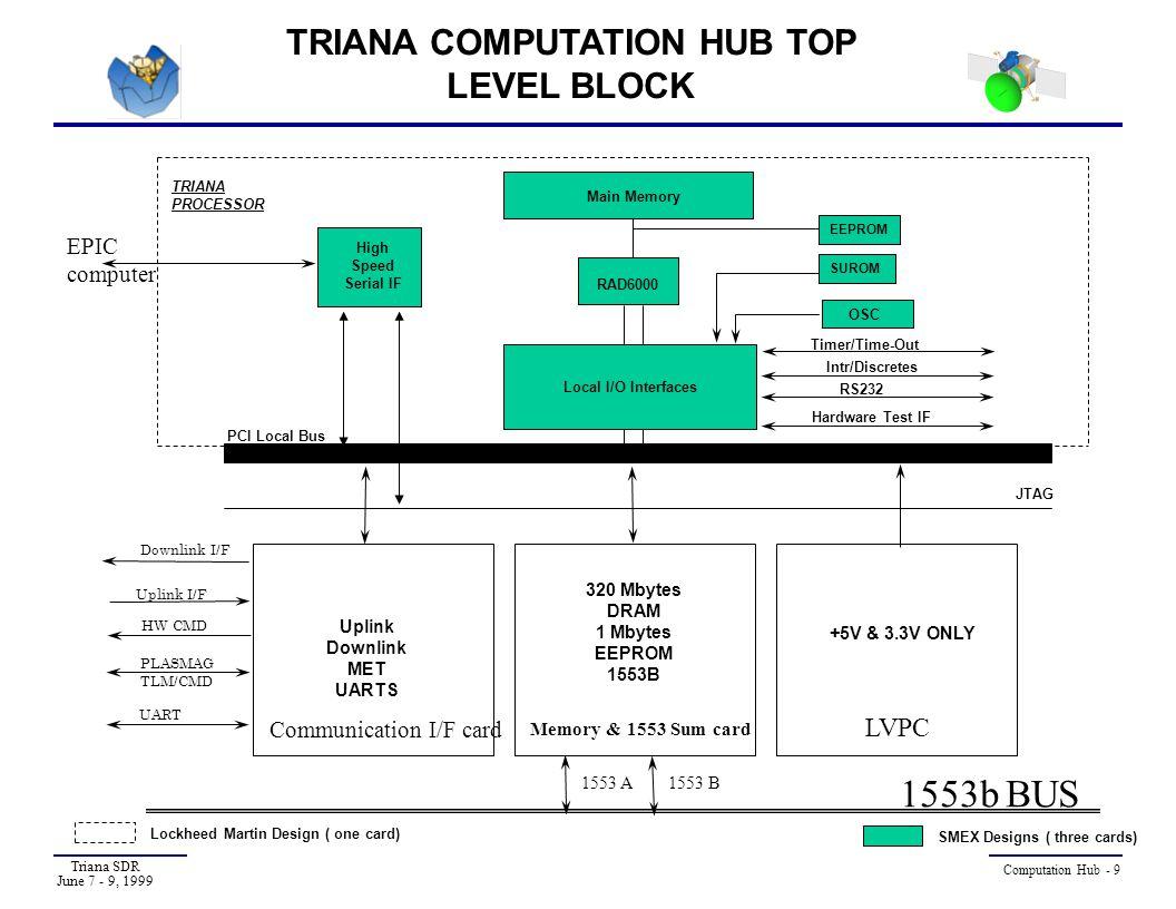 TRIANA COMPUTATION HUB TOP LEVEL BLOCK