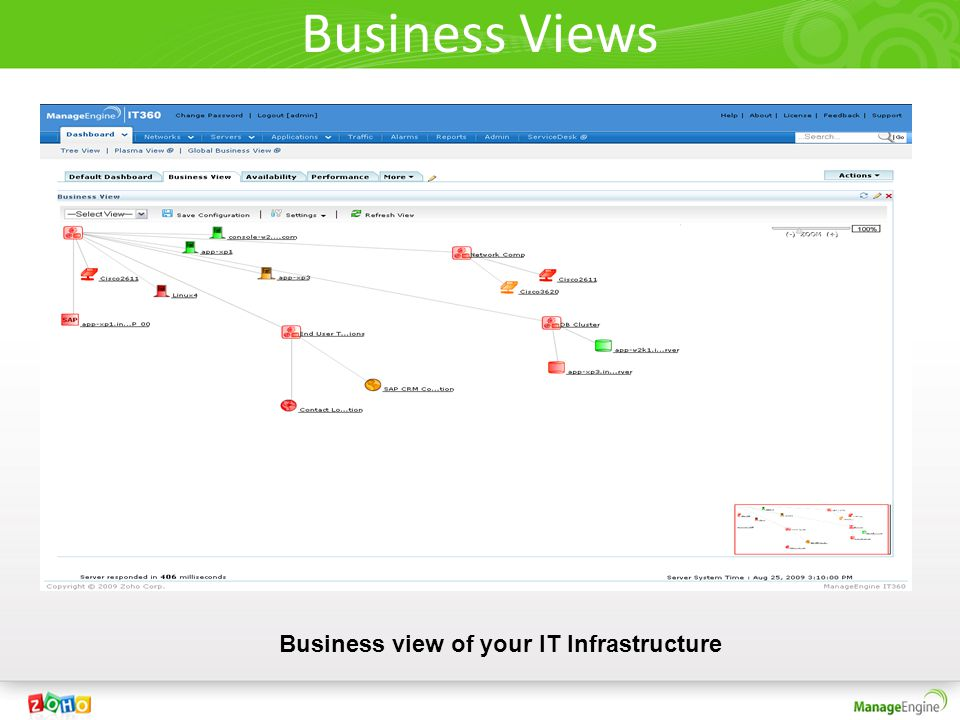 Business view of your IT Infrastructure