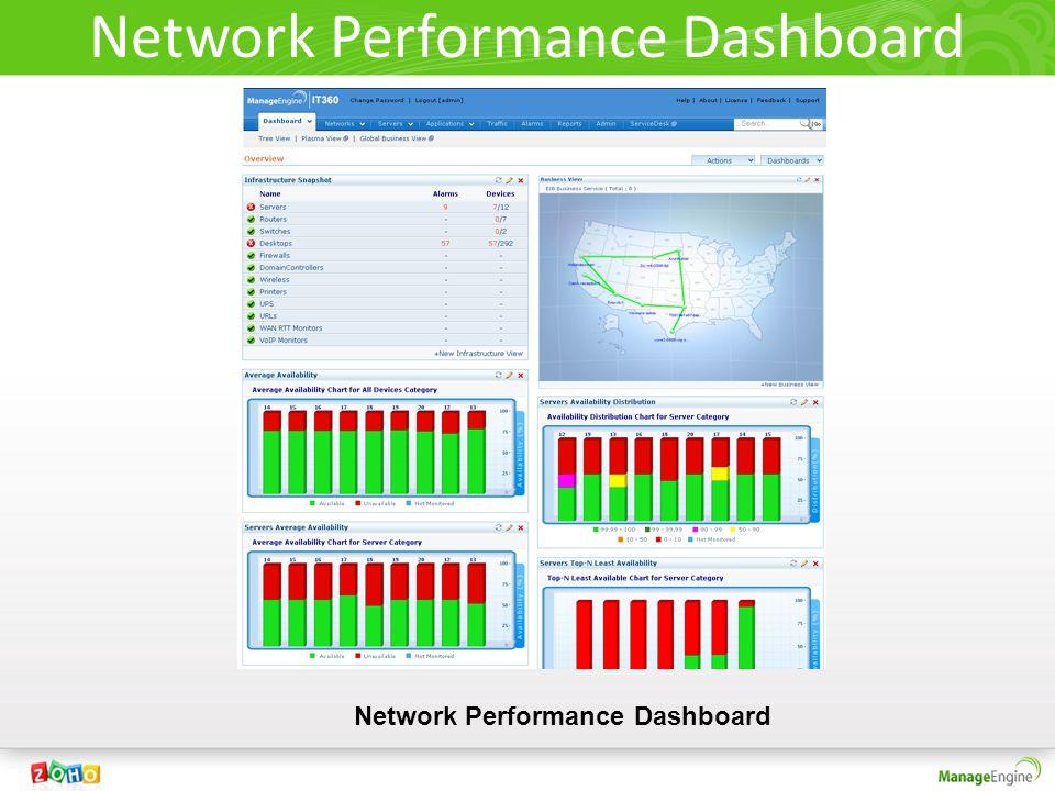 Network Performance Dashboard