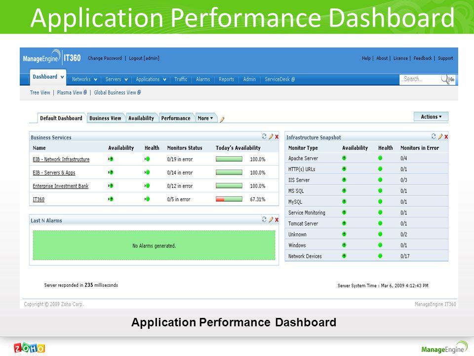 Application Performance Dashboard