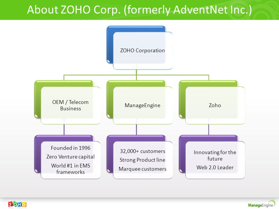 About ZOHO Corp. (formerly AdventNet Inc.)