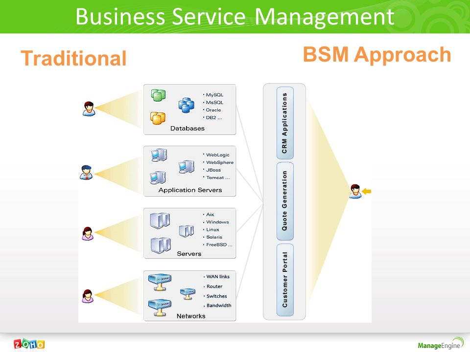 Business Service Management