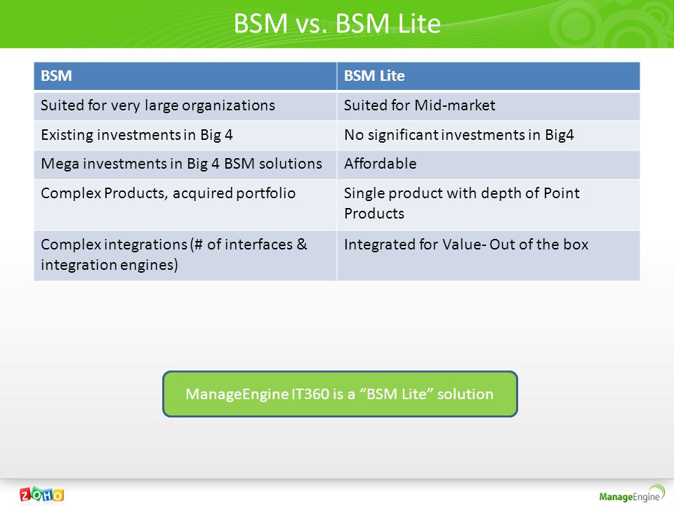 ManageEngine IT360 is a BSM Lite solution