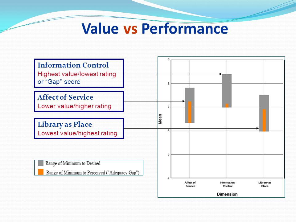 LibQUAL+ at Queen s* Nov. 12, 200307/16/96. Value vs Performance. Information Control Highest value/lowest rating or Gap score.