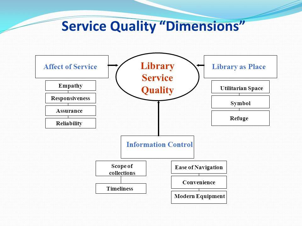 Service Quality Dimensions Library Service Quality