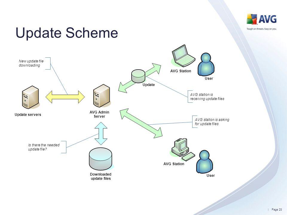Update Scheme New update file downloading AVG Station User Update