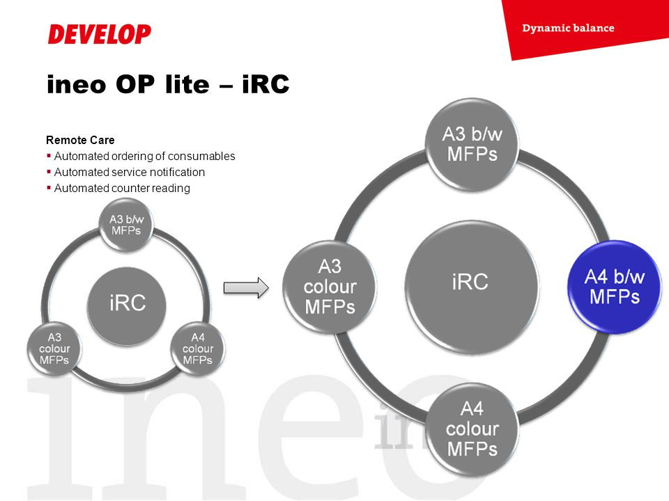 ineo OP lite – iRC iRC Remote Care Automated ordering of consumables