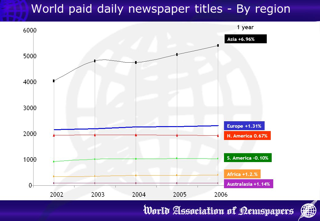 World paid daily newspaper titles - By region