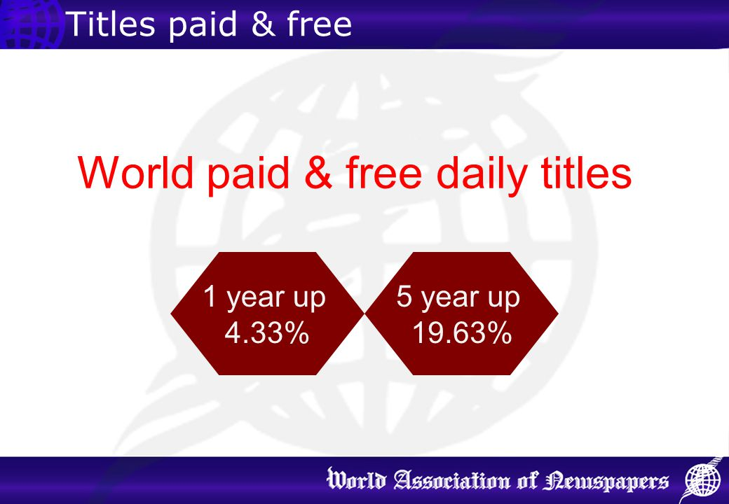 World paid & free daily titles