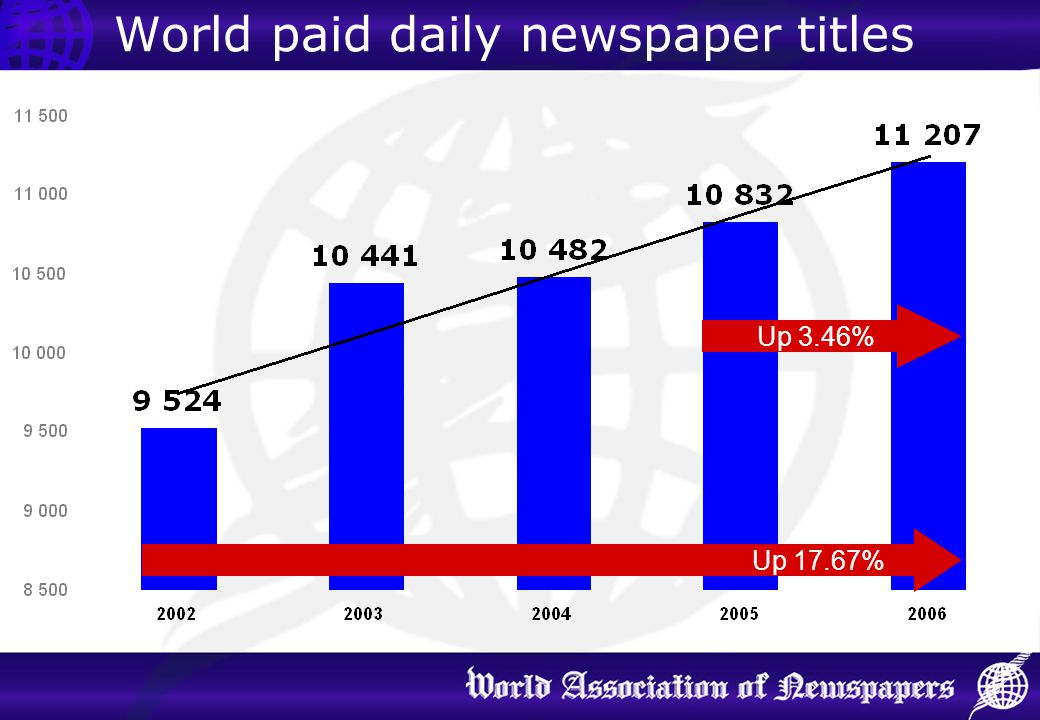 World paid daily newspaper titles