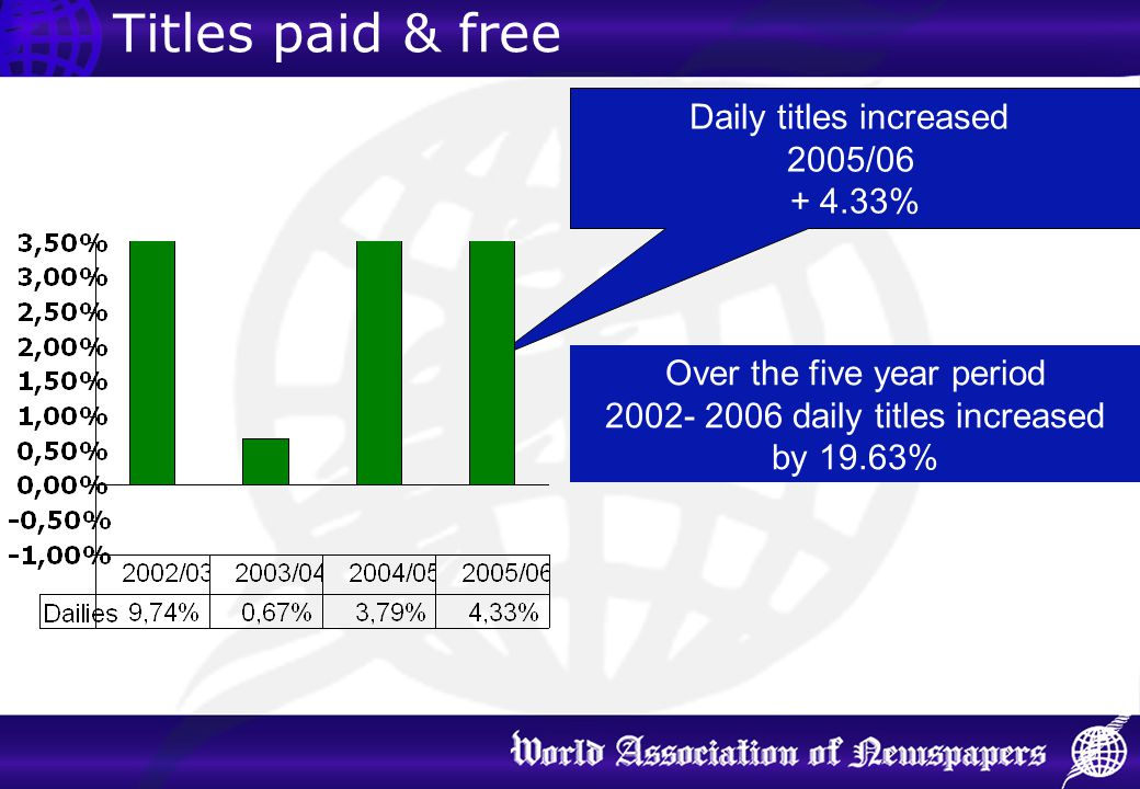 Titles paid & free Daily titles increased 2005/06 + 4.33%