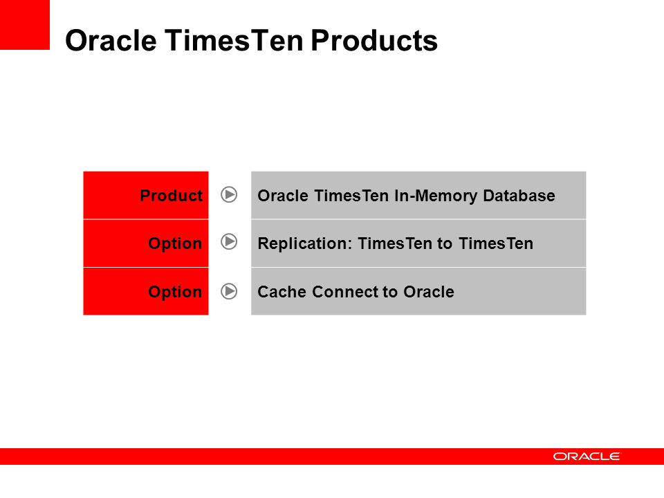 Oracle TimesTen Products