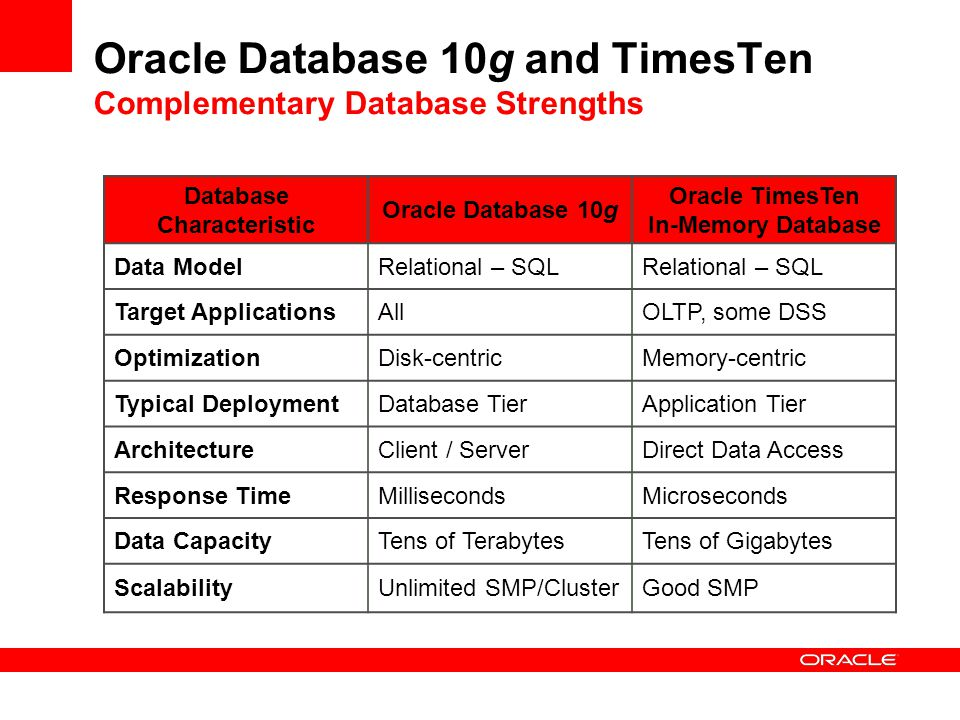 Oracle Database 10g and TimesTen Complementary Database Strengths