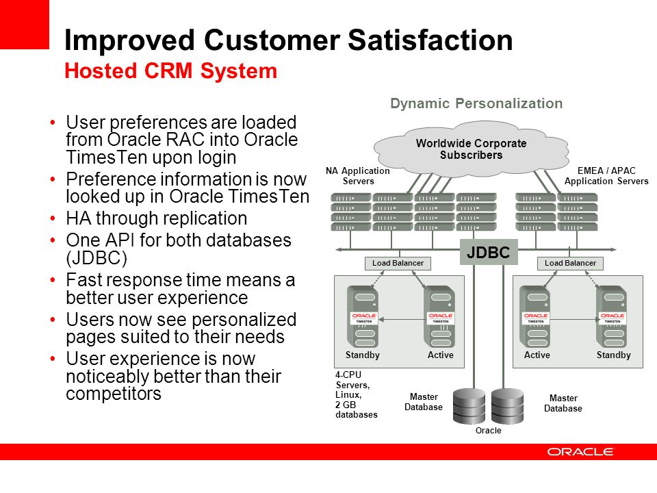 Improved Customer Satisfaction Hosted CRM System
