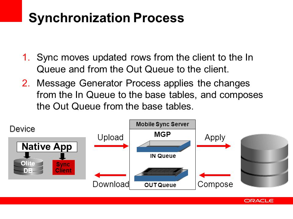 Synchronization Process